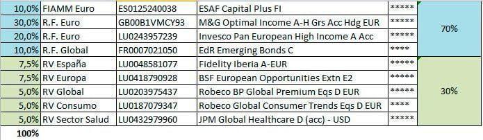 Cartera fondos de inversión (Riesgo Moderado) – 15/03/2014