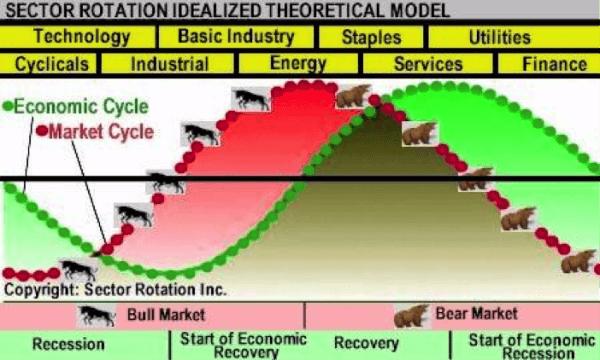 sector-rotation-inc-market-model