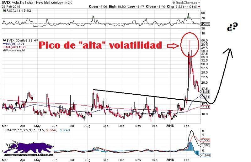 ¿Quién gana con la volatilidad extrema?