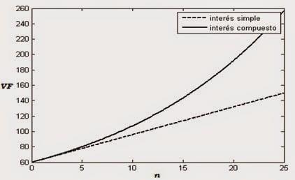 Comparación entre interés simple y compuesto