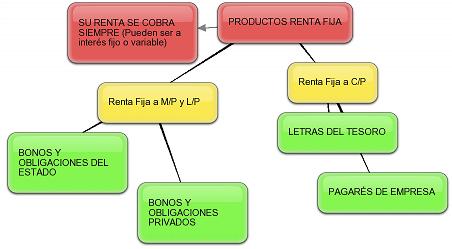 Estructura de los bonos