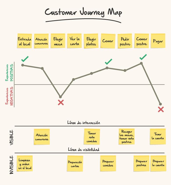 4 estrategias para crear la mejor experiencia para el cliente