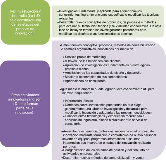 5 Áreas de interés para la transformación de la empresa