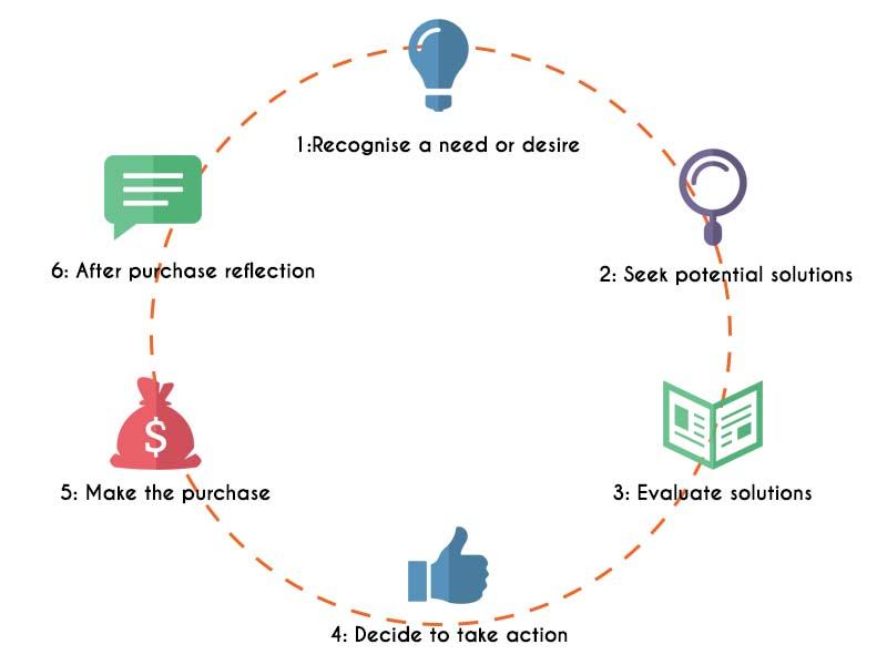 5 planes para aumentar la compra de su empresa