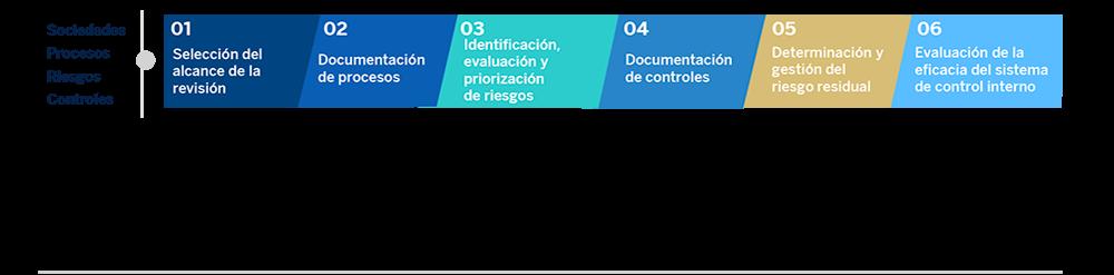 Cómo pueden contribuir los comités de auditoría a los esfuerzos de reconocimiento de ingresos