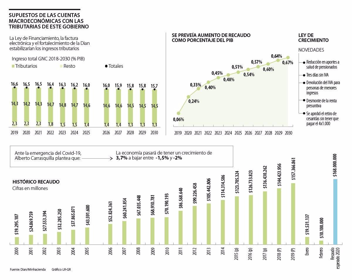 Cómo se calculan los impuestos sobre los ingresos de las empresas en el marco de la reforma fiscal