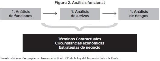 Complejas normas fiscales para las ventas a partes relacionadas