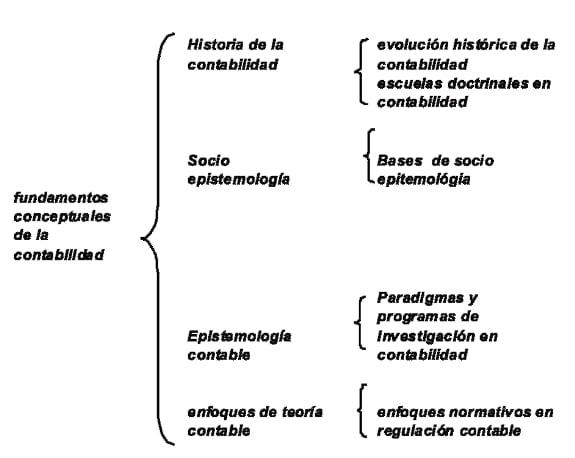 Implementación de la gestión del patrimonio en una empresa de contabilidad: La perspectiva de un contador público