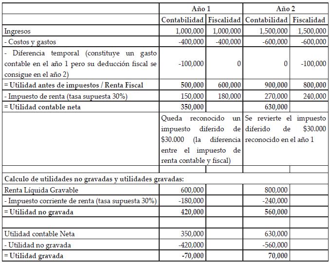Impuesto sobre las ventas a las partes relacionadas: Revisa las reglas