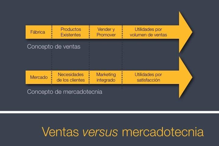 La evolución de la práctica del cliente de una sola firma