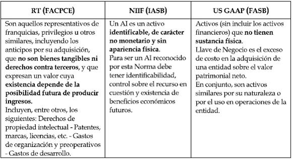 """La FASB define el """"activo no financiero en sustancia"""" en una nueva norma"""