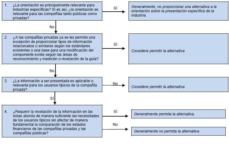La FASB elimina las fechas efectivas de las alternativas de PCC