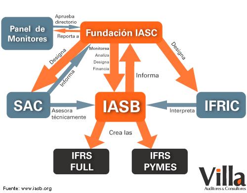 La FASB emite nuevas normas sobre el reconocimiento y la medición de los instrumentos financieros
