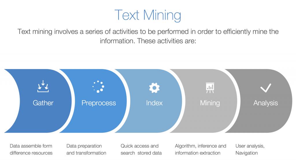 Minería de las oportunidades en su base de clientes