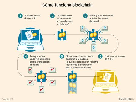 Preparación de los contables para la cadena de bloques en 2018