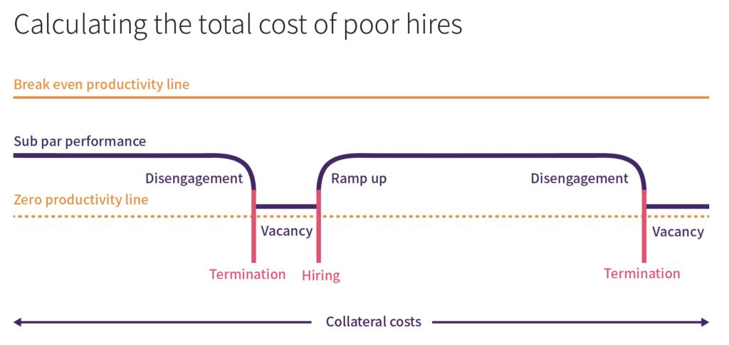 Prioridades principales para las empresas de CPA: Retener y capacitar al personal