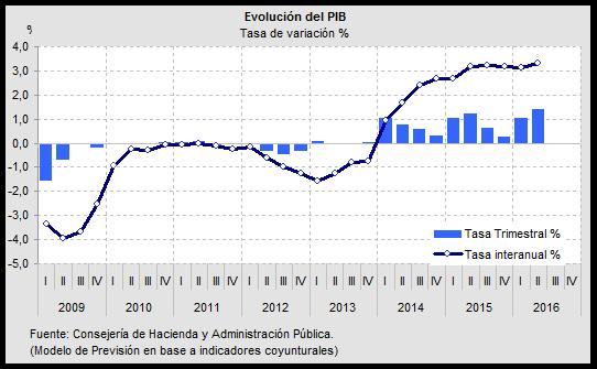 Proyección de aumentos salariales del 3% para los contables en 2016