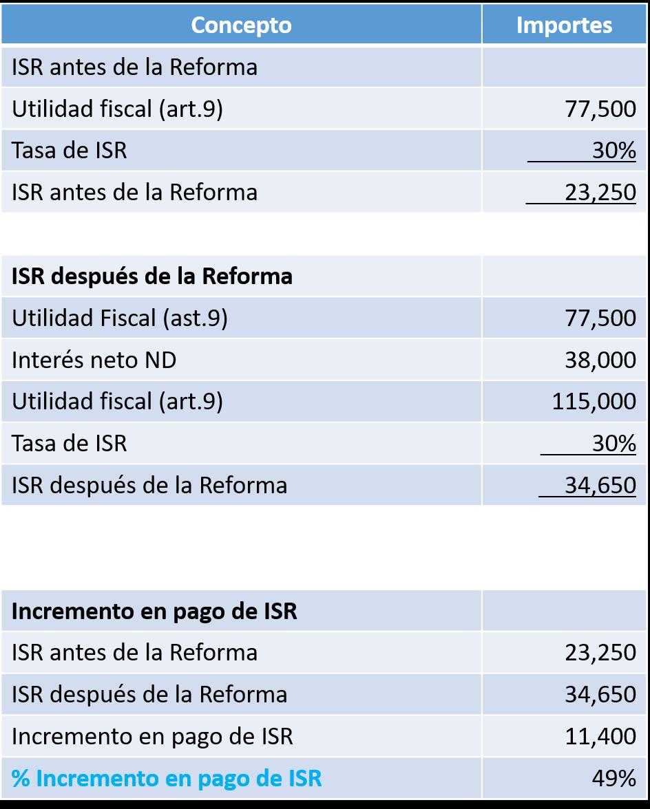 Reglamento del IRS sobre la pérdida de registros fiscales