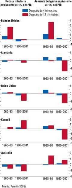 Una sexta parte de los estadounidenses contribuirá a la brecha fiscal para el año fiscal 2010
